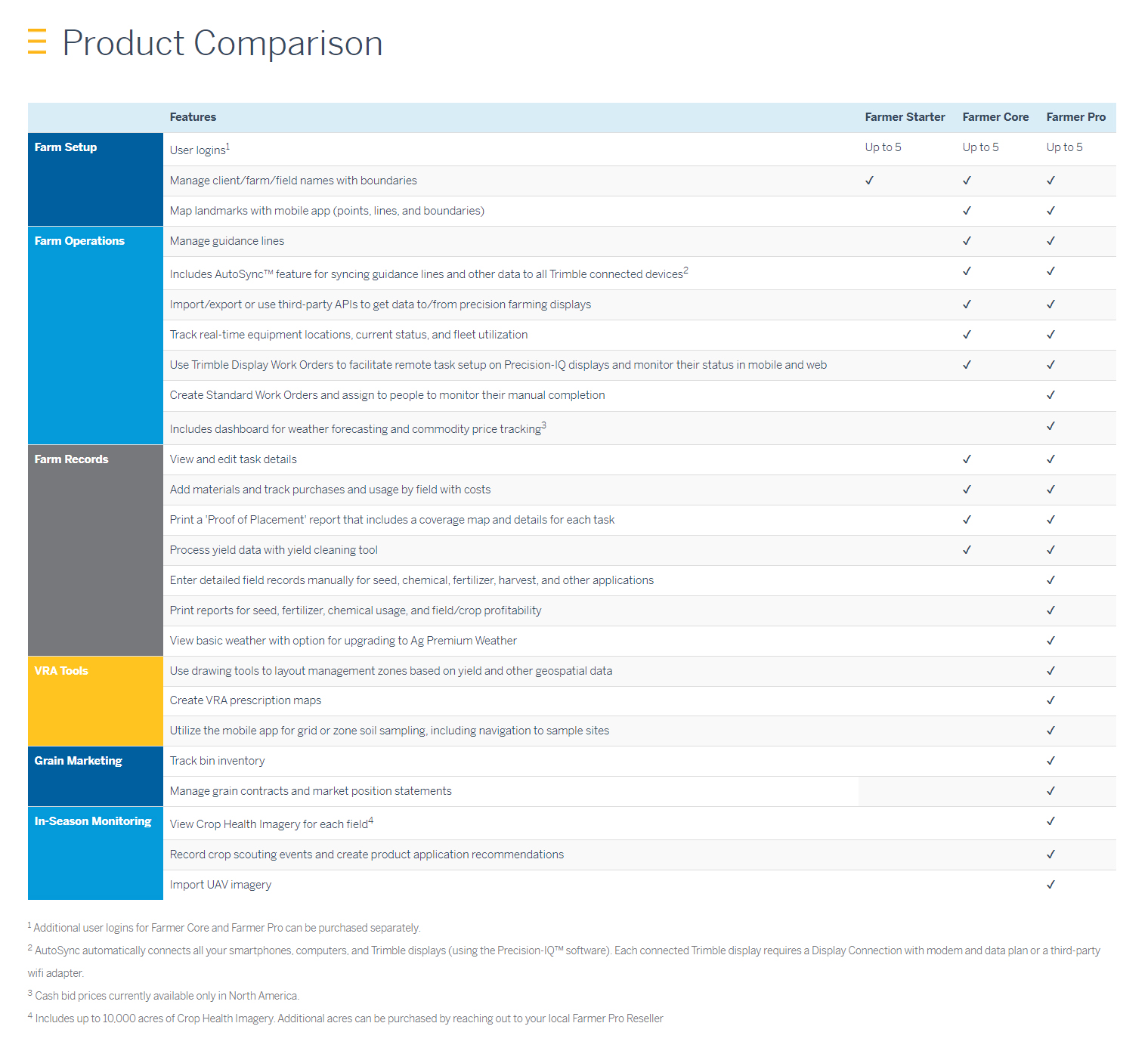sw-product-comp-chart